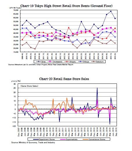 Chart-19 Tokyo High Street Retail Store Rents (Ground Floor)/Chart-20 Retail Same Store Sales