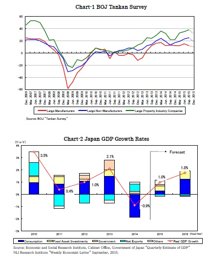 Chart-1 BOJ Tankan Survey/Chart-2 Japan GDP Growth Rates