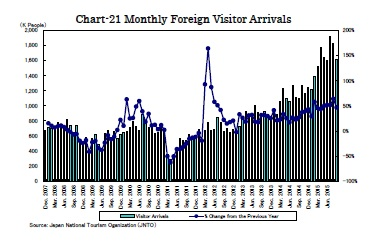 Chart-21 Monthly Foreign Visitor Arrivals