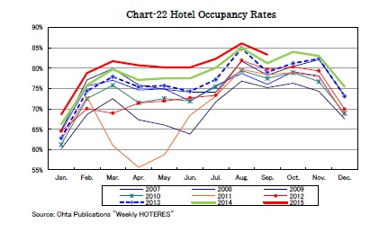 Chart-22 Hotel Occupancy Rates
