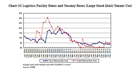 Chart-23 Logistics Facility Rents and Vacancy Rates (Large Sized Multi-Tenant-Use)