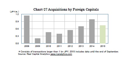 Chart-27 Acquisitions by Foreign Capitals