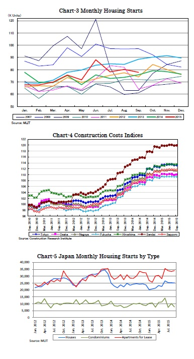 Chart-3 Monthly Housing Starts/Chart-4 Construction Costs Indices/Chart-5 Japan Monthly Housing Starts by Type