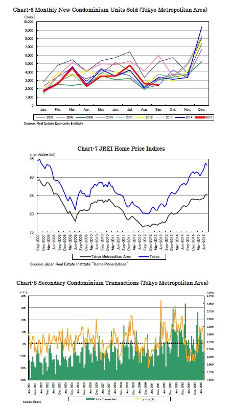 Chart-6 Monthly New Condominium Units Sold (Tokyo Metropolitan Area)/Chart-7 JREI Home Price Indices/Chart-8 Secondary Condominium Transactions (Tokyo Metropolitan Area)