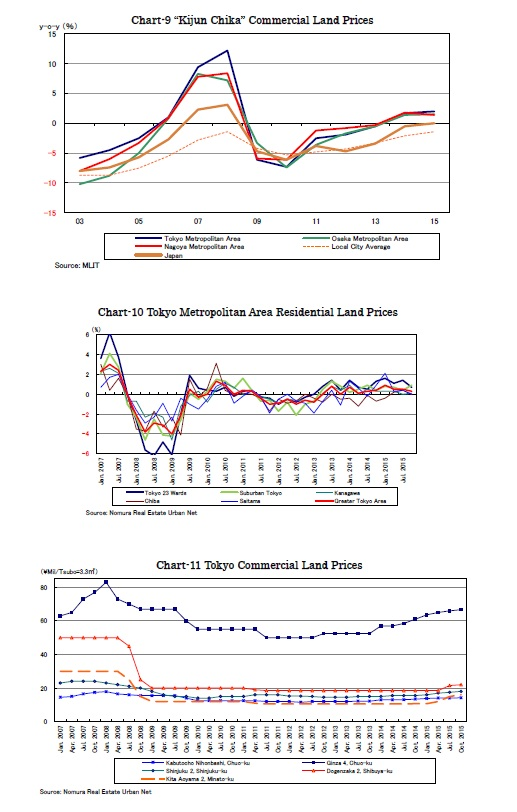"Chart-9 ""Kijun Chika"" Commercial Land Prices /Chart-10 Tokyo Metropolitan Area Residential Land Prices/Chart-11 Tokyo Commercial Land Prices"