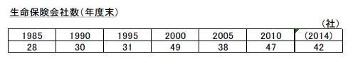 生命保険会社数(年度末)