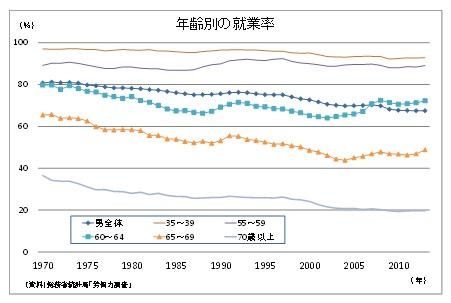 年齢別の就業率