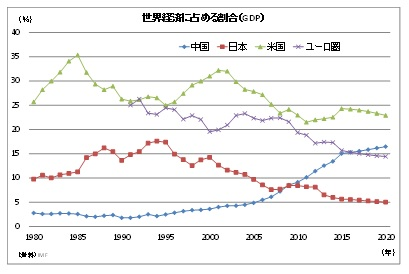 世界経済に占める割合(GDP)