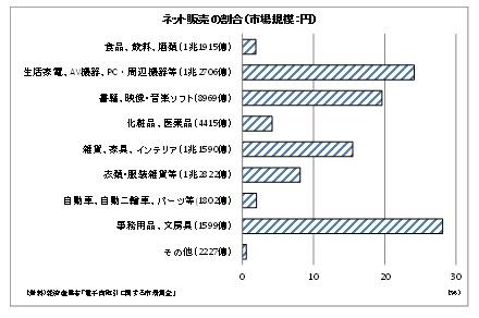 ネット販売の割合(市場規模:円)