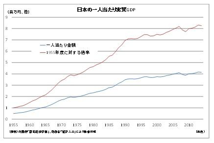 日本の一人当たり実質GDP