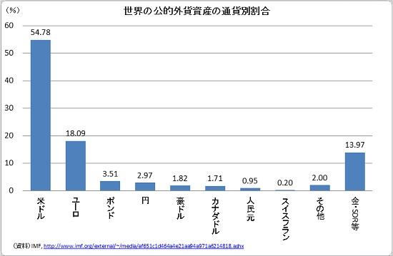 世界の公的外貨資産の通貨別割合