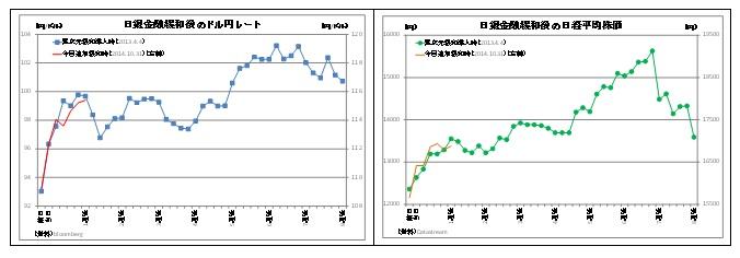 日銀金融緩和後のドル円レート/日銀金融緩和後の日経平均株価