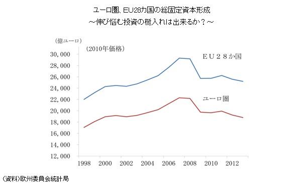 ユーロ圏、EU28カ国の総固定資本形成~伸び悩む投資の梃入れは出来るか?~