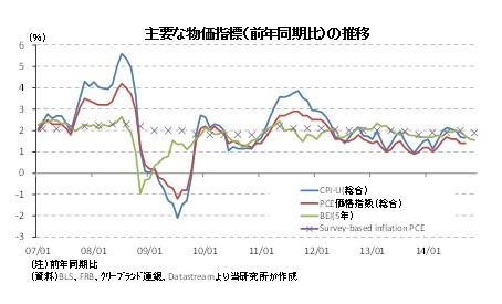 主要な物価指標(前年同期比)の推移