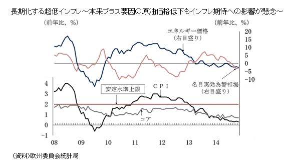 長期化する超低インフレ~本来プラス要因の原油価格低下もインフレ期待への影響が懸念~