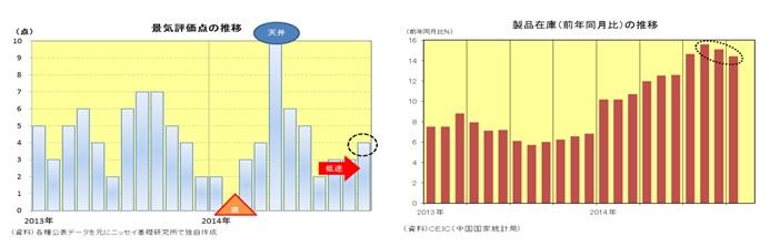 景気評価点の推移/製品在庫(前年同月比)の推移