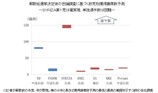 解散総選挙決定後の世論調査に基づく政党別獲得議席数予測~SYRIZA第1党は確実視、単独過半数は困難~
