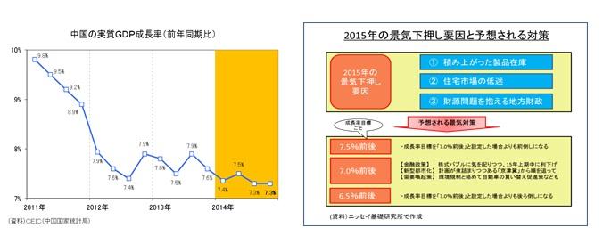 中国の実質GDP成長率(前年同期比)/2015年の景気下押し要因と予想される対策