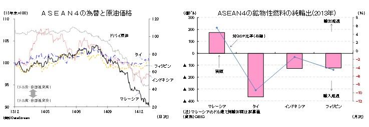 ASEAN4の為替と原油価格/ASEAN4の鉱物性燃料の純輸出(2013年)