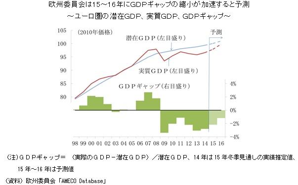 欧州委員会は15~16年にGDPギャップの縮小が加速すると予測~ユーロ圏の潜在GDP、実質GDP、GDPギャップ~