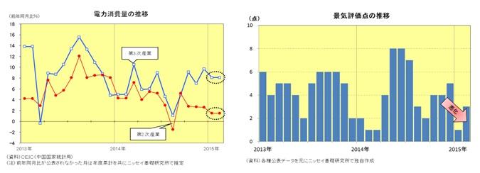 電力消費量の推移/景気評価点の推移