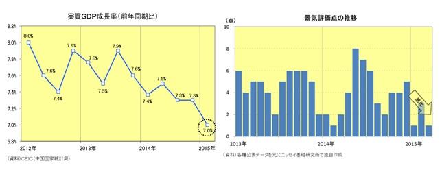 実質GDP成長率(前年同期比)/景気評価点の推移