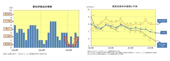 景気評価点の推移/実質成長率の推移と予測