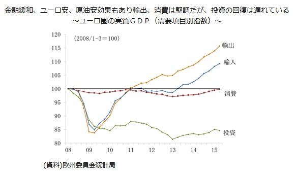 金融緩和、ユーロ安、原油安効果もあり輸出、消費は堅調だが、投資の回復は遅れている~ユーロ圏の実質GDP(需要項目別指数)~