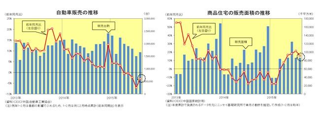 自動車販売の推移/商品住宅の販売面積の推移
