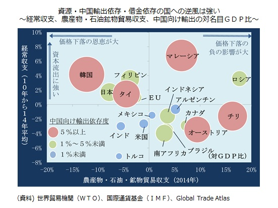経常収支、農産物・石油鉱物貿易収支、中国向け輸出の対名目GDP比
