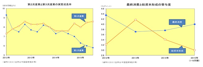 第2次産業と第3次産業の実質成長率/最終消費と総資本形成の寄与度