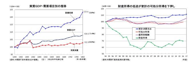 実質GDP・需要項目別の推移/財産所得の低迷が家計の可処分所得を下押し