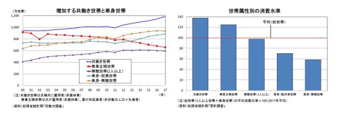 増加する共働き世帯と単身世帯/世帯属性別の消費水準