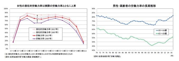 女性の潜在的労働力率は実際の労働力率とともに上昇/男性・高齢者の労働力率の長期推移