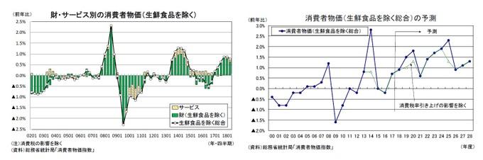 財・サービス別の消費者物価(生鮮食品を除く)/消費者物価(生鮮食品を除く総合)の予測