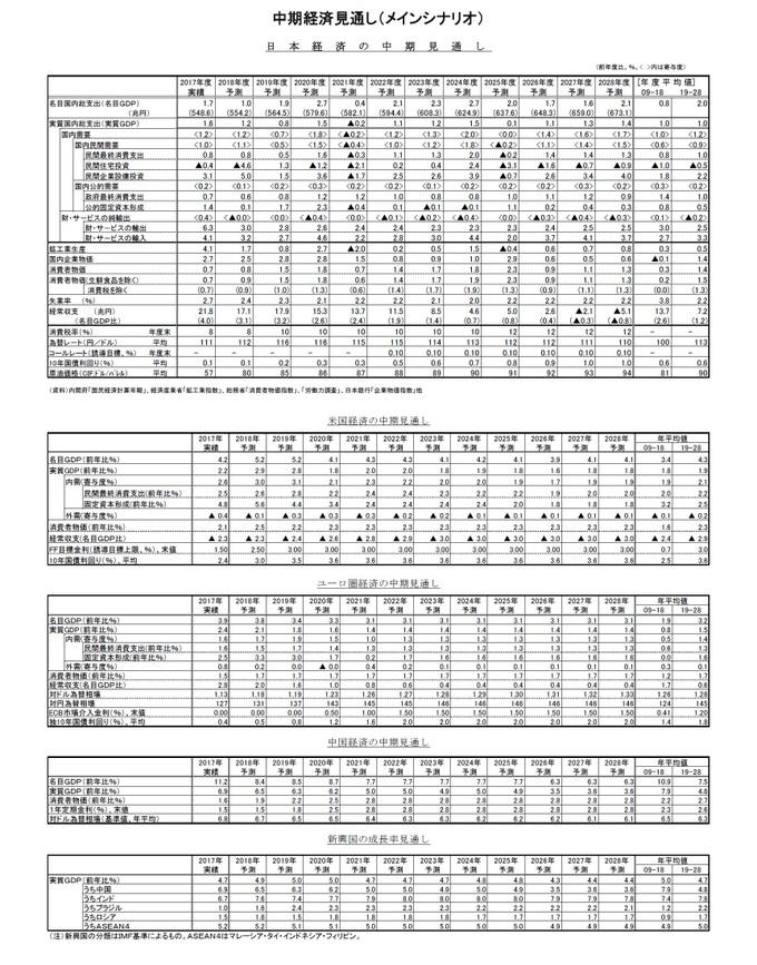 中期経済見通し(メインシナリオ)