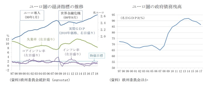 ユーロ圏の経済指標の推移/ユーロ圏の政府債務残高