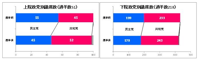 上院政党別議席数(過半数51)/下院政党議席数(過半数218)