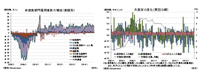 非農業部門雇用者数の増減(業種別)/失業率の変化(要因分解)