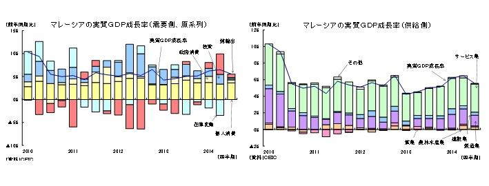 マレーシアの実質GDP成長率(需要側、原系列)/マレーシアの実質GDP成長率(供給側)