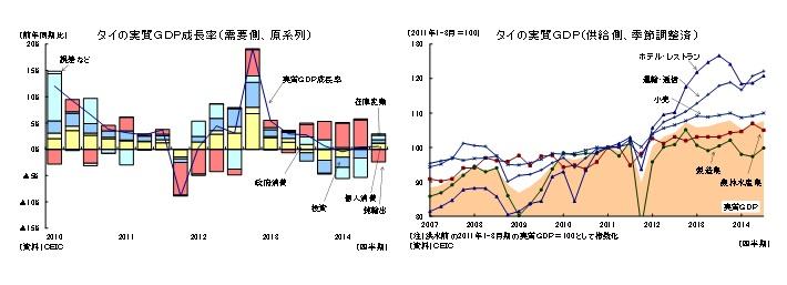 タイの実質GDP成長率(需要側、原系列)/タイの実質GDP(供給側、季節調整済)
