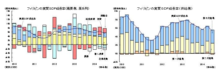 フィリピンの実質GDP成長率(需要側、原系列)/フィリピンの実質GDP成長率(供給側)