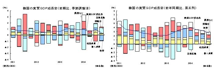 韓国の実質GDP成長率(前期比、季節調整済)/韓国の実質GDP成長率(前年同期比、原系列)