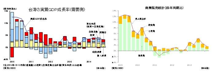 台湾の実質GDP成長率(需要側)/商業販売統計(前年同期比)