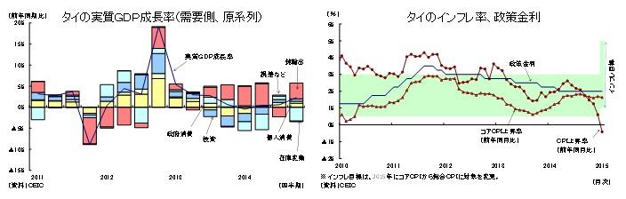 タイの実質GDP成長率(需要側、原系列)/タイのインフレ率、政策金利