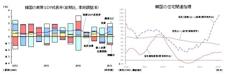 韓国の実質GDP成長率(前期比、季節調整済)/韓国の住宅関連指標