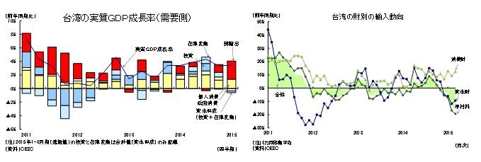 台湾の実質GDP成長率(需要側)/台湾の財別の輸入動向