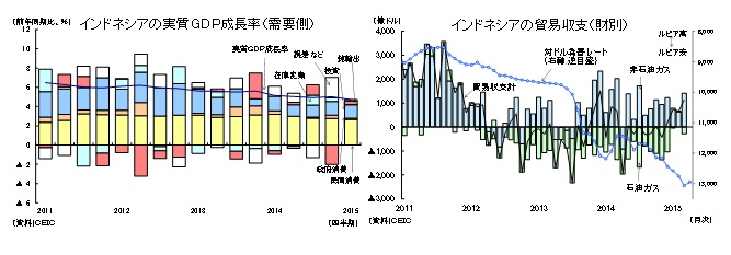 インドネシアの実質GDP成長率(需要側)/インドネシアの貿易収支(財別)