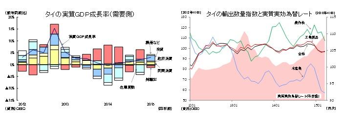 タイの実質GDP成長率(需要側)/タイの輸出数量指数と実質実効為替レート