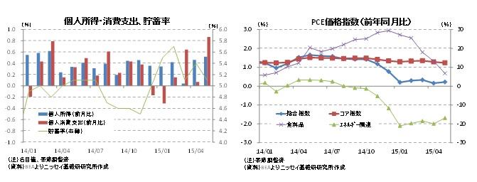 個人所得・消費支出、貯蓄率/PCE価格指数(前年同月比)